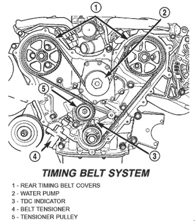 2002 Chrysler Sebring 2 7 Engine Diagram as well Chrysler 300m Location Of Starter moreover Is replacing a water pump and timing belt in addition 2001 Neon Fuse Box Diagram in addition Dodge 2 7 Liter Engine Exploded View Diagram. on diagram of 2002 dodge intrepid 2 7 engine