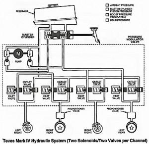 Teves Mark IV Hydraulic System