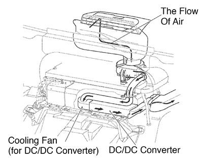 under the hood hybrid engine technology interchange 2005 nissan murano repair manual figure 3 battery cooling diagram