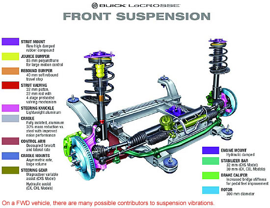 on a fwd vehicle, there are many possible contributors to suspension vibrations.