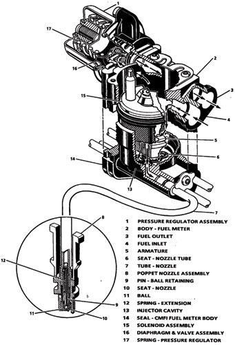 living under the hood diagnosing central port fuel injection the cpi system is a speed density system so there is no airflow sensor the powertrain control module pcm estimates air flow using inputs from the map