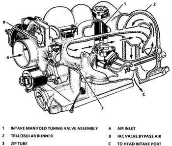 Living Under The Hood Diagnosing Central Port Fuel Injection on 2002 tahoe fuel pump wiring diagram